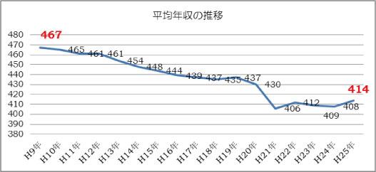 平成26年賃金調査1