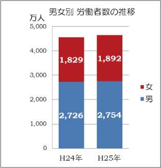 平成26年賃金調査4