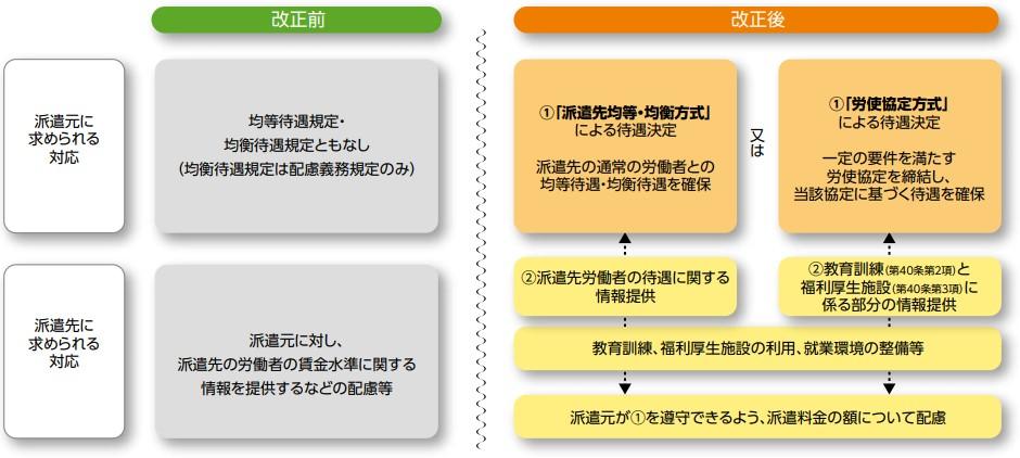 派遣先均等均衡方式と労使協定方式の比較